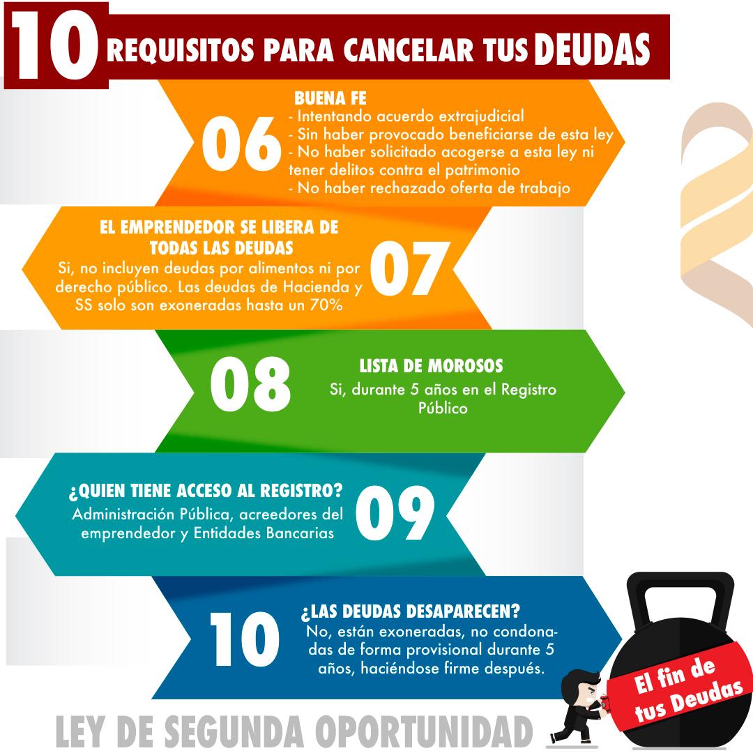 10 requisitos para acceder a la ley de segunda oportunidad